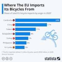 Chart »Where the EU imports its bicycls from«.